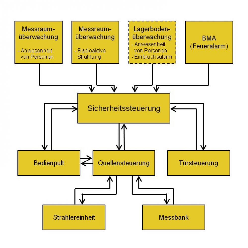 Schema Kalibrieranlage