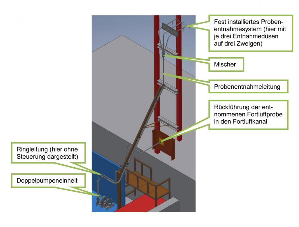 Probenentnahmesystem mit Ringleitungssteuerung
